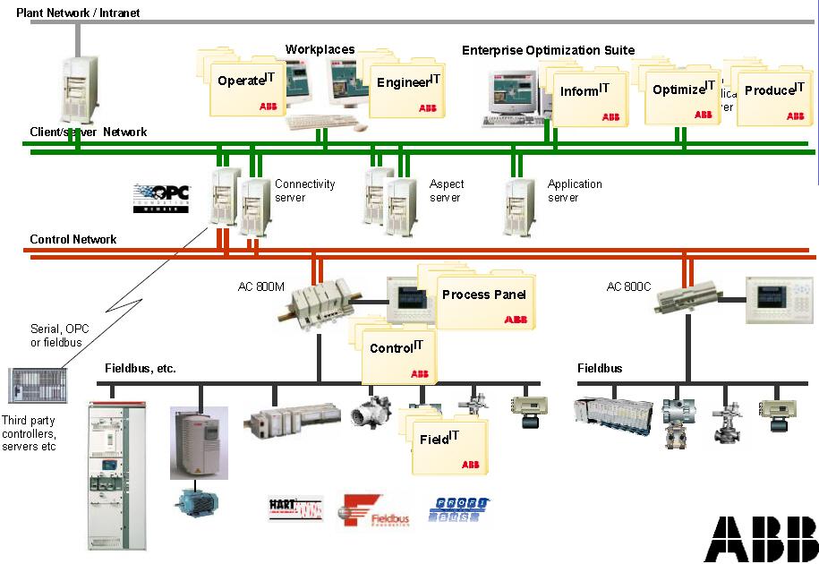 abb,abb plc,abb module,abb hmi,abb inverter